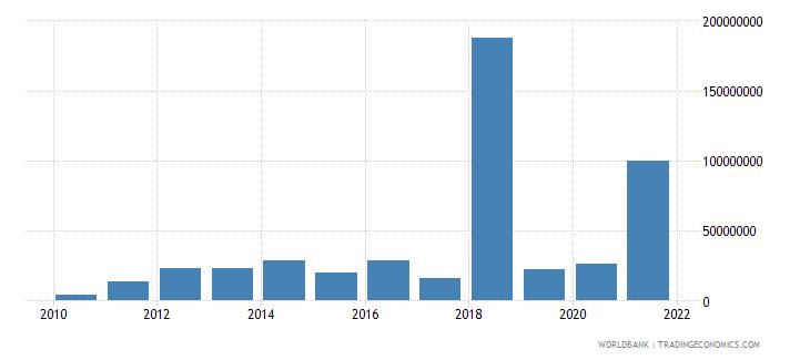papua new guinea net financial flows ida nfl us dollar wb data
