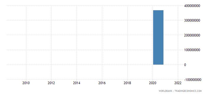 papua new guinea net financial flows imf nonconcessional nfl us dollar wb data
