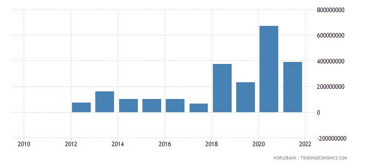 papua new guinea net financial flows multilateral nfl us dollar wb data