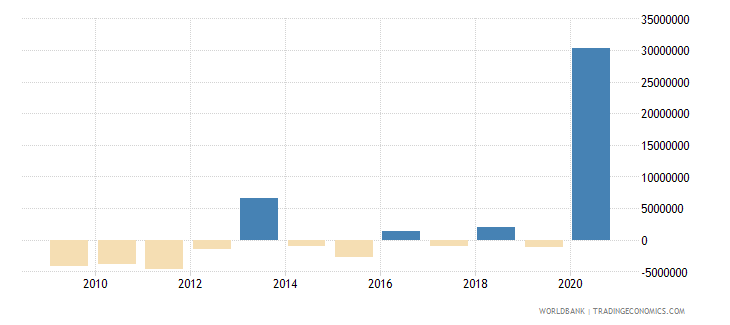 papua new guinea net financial flows others nfl us dollar wb data