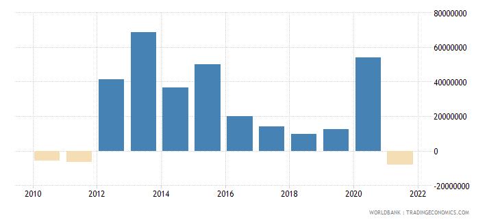 papua new guinea net financial flows rdb concessional nfl us dollar wb data