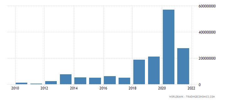 papua new guinea net financial flows rdb nonconcessional nfl us dollar wb data
