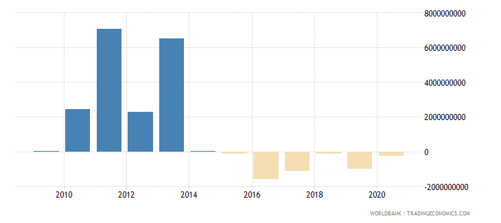 papua new guinea net flows on external debt private nonguaranteed png nfl us dollar wb data