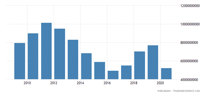 papua new guinea net foreign assets current lcu wb data