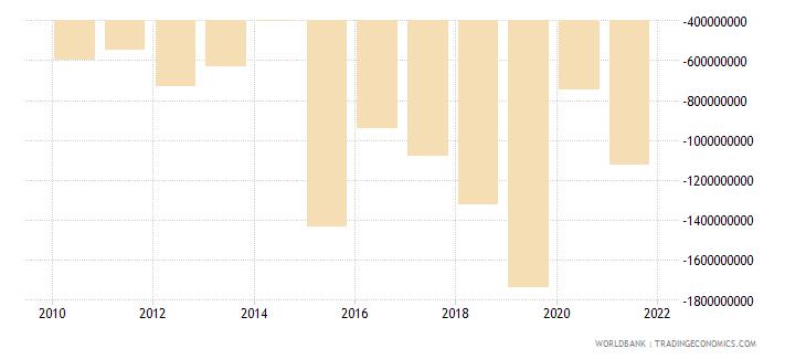 papua new guinea net income bop us dollar wb data