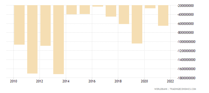 papua new guinea net income from abroad us dollar wb data