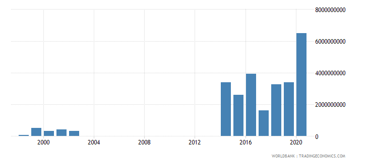 papua new guinea net incurrence of liabilities total current lcu wb data