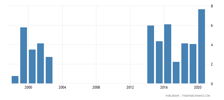 papua new guinea net incurrence of liabilities total percent of gdp wb data