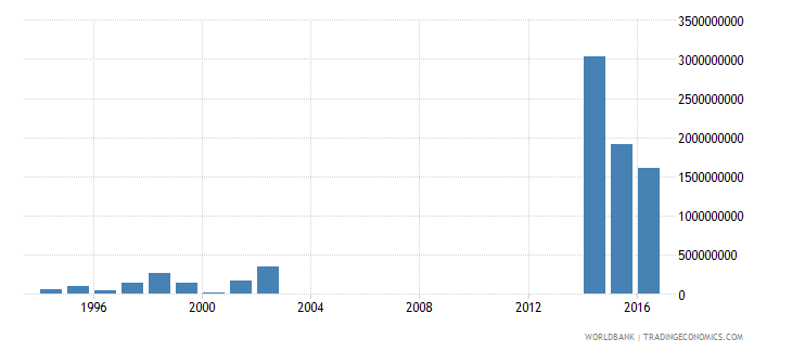 papua new guinea net investment in nonfinancial assets current lcu wb data
