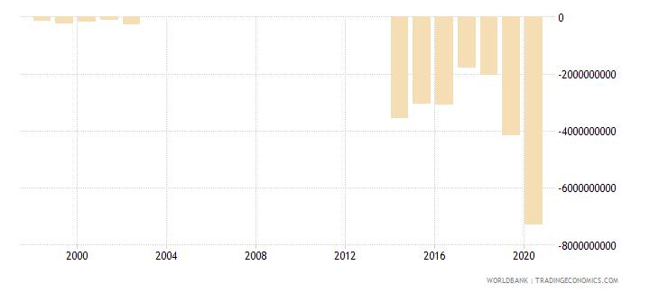 papua new guinea net lending   net borrowing  current lcu wb data