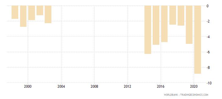 papua new guinea net lending   net borrowing  percent of gdp wb data