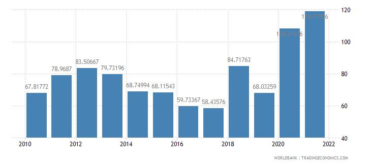 papua new guinea net oda received per capita us dollar wb data