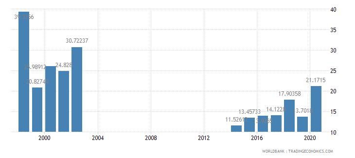 papua new guinea net oda received percent of central government expense wb data