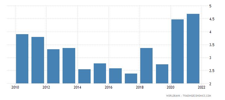 papua new guinea net oda received percent of gni wb data