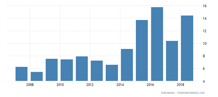 papua new guinea net oda received percent of imports of goods and services wb data