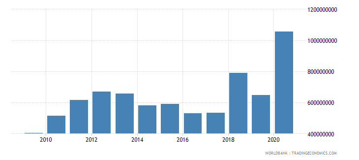 papua new guinea net official development assistance and official aid received us dollar wb data
