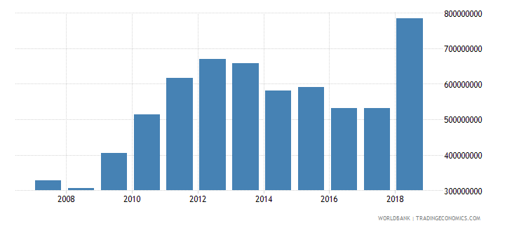 papua new guinea net official development assistance received current us$ cd1 wb data