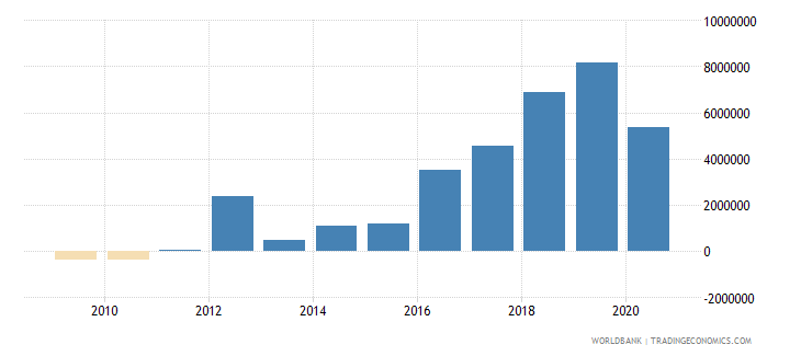 papua new guinea net official flows from un agencies ifad us dollar wb data
