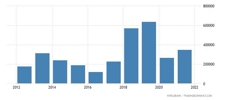 papua new guinea net official flows from un agencies ilo current us$ wb data