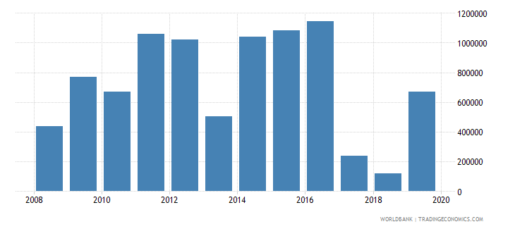 papua new guinea net official flows from un agencies unaids us dollar wb data