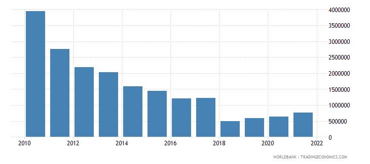 papua new guinea net official flows from un agencies undp us dollar wb data