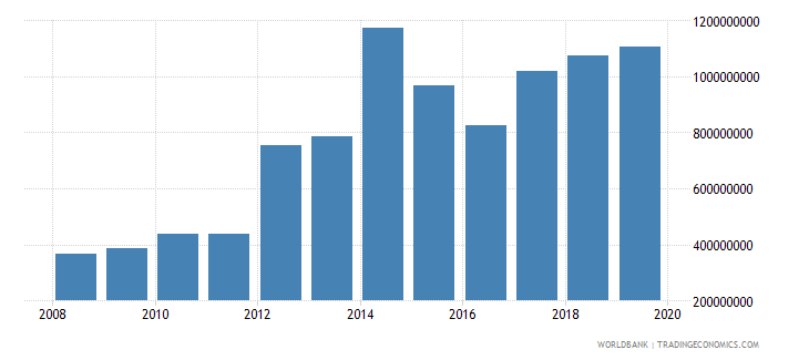 papua new guinea net taxes on products us dollar wb data