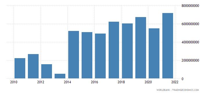 papua new guinea net trade in goods bop us dollar wb data