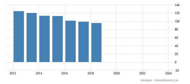 papua new guinea nominal effecive exchange rate wb data