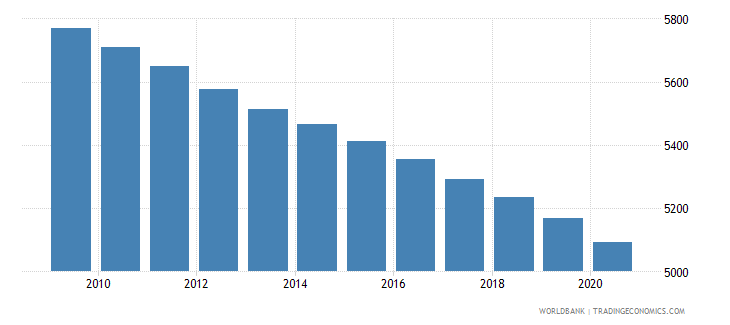 papua new guinea number of neonatal deaths wb data