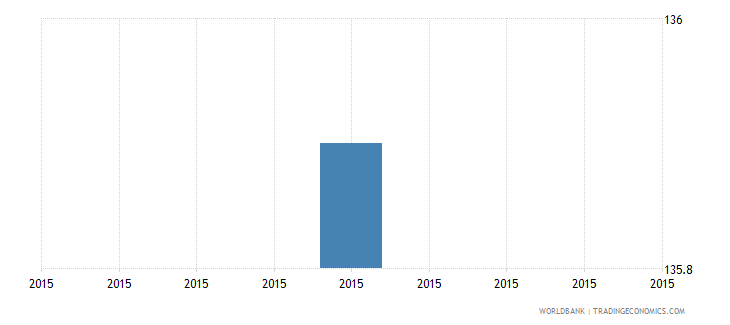 papua new guinea number of permanent full time workers wb data