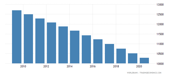 papua new guinea number of under five deaths wb data