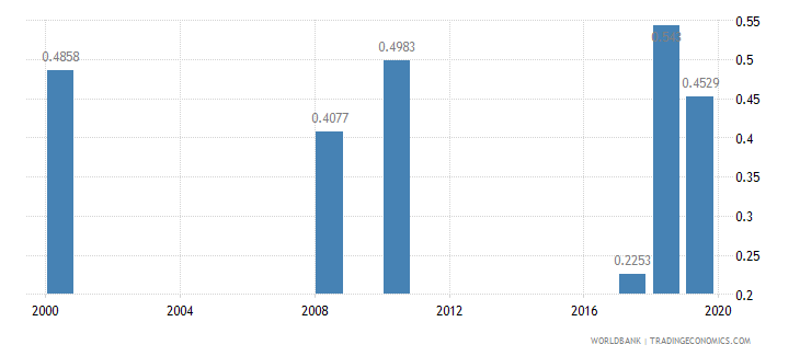 papua new guinea nurses and midwives per 1 000 people wb data