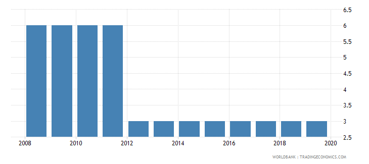 papua new guinea official entrance age to pre primary education years wb data