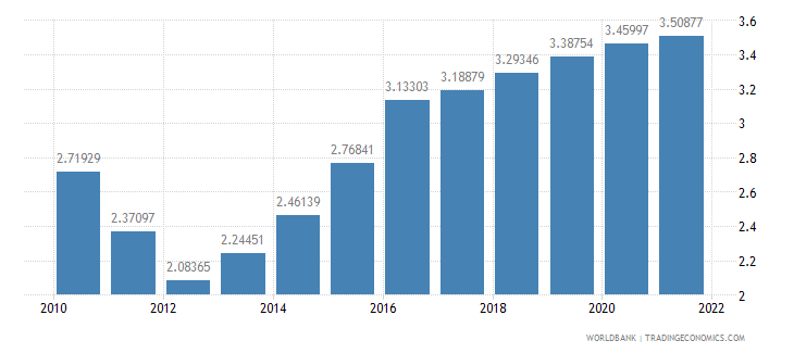 papua new guinea official exchange rate lcu per us dollar period average wb data