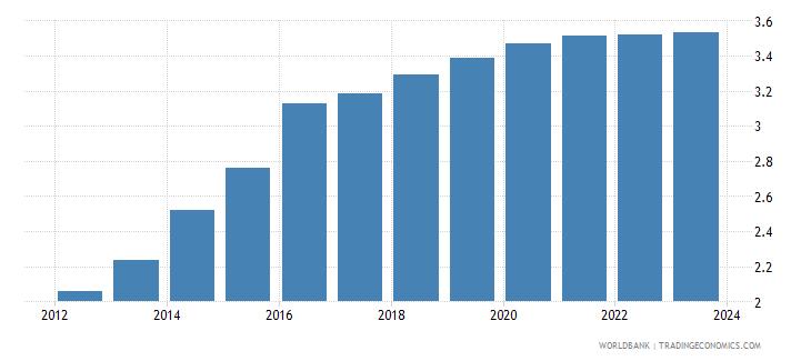 papua new guinea official exchange rate lcu per usd period average wb data