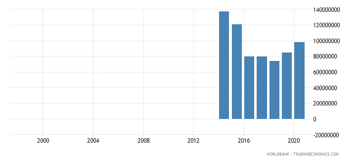 papua new guinea other expense current lcu wb data