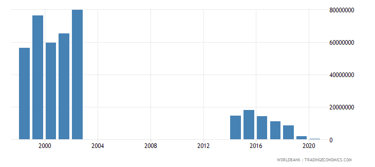 papua new guinea other taxes current lcu wb data