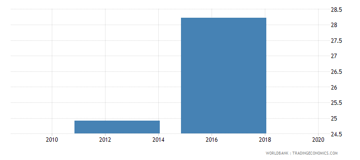papua new guinea over age students primary percent of enrollment wb data