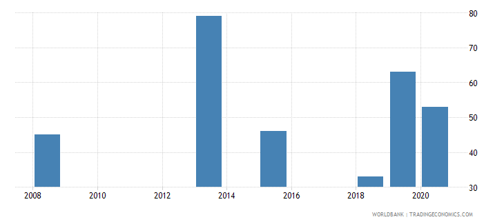 papua new guinea patent applications nonresidents wb data
