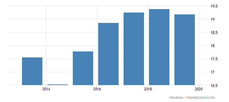 papua new guinea pension fund assets to gdp percent wb data