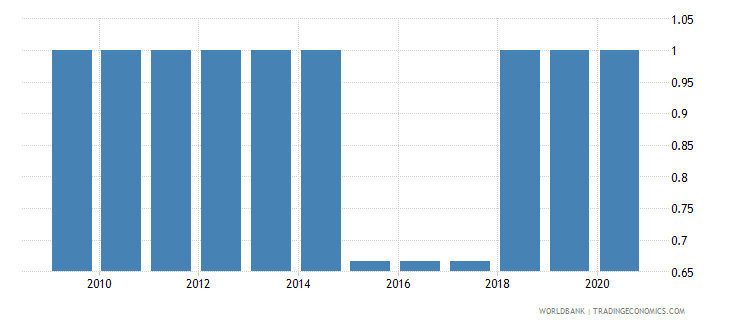 papua new guinea per capita gdp growth wb data