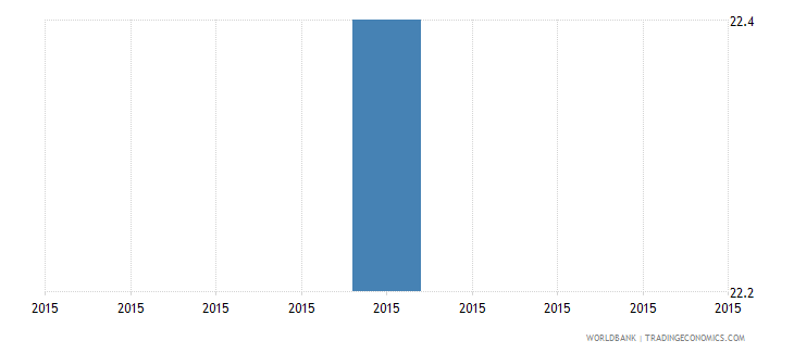 papua new guinea percent of firms identifying tax administration as a major constraint wb data
