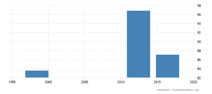 papua new guinea percentage of female students in upper secondary education enrolled in general programmes female percent wb data