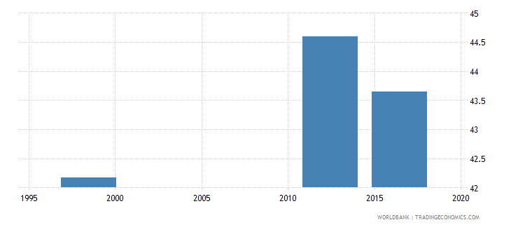 papua new guinea percentage of students in lower secondary general education who are female percent wb data