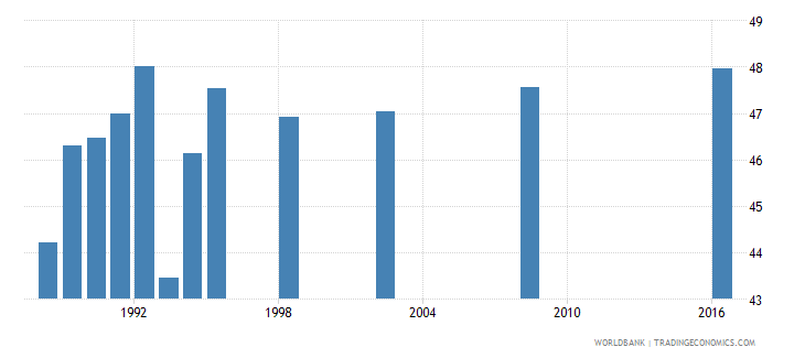 papua new guinea percentage of students in pre primary education who are female percent wb data