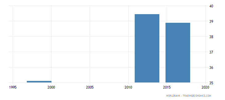 papua new guinea percentage of students in upper secondary general education who are female percent wb data
