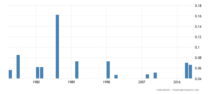 papua new guinea physicians per 1 000 people wb data