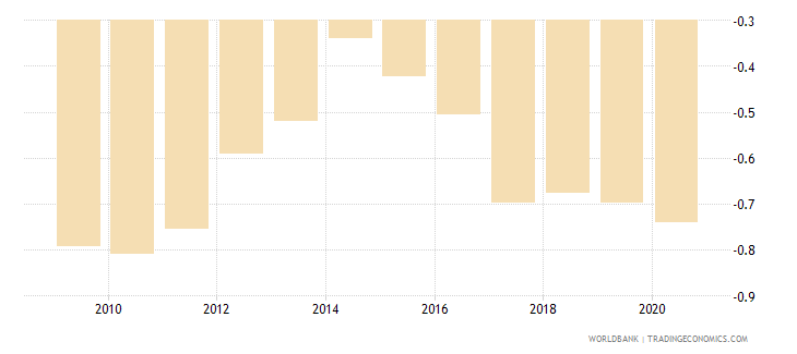 papua new guinea political stability and absence of violence terrorism estimate wb data