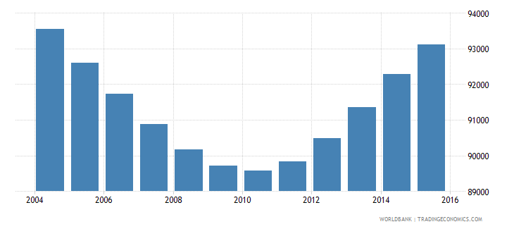 papua new guinea population age 0 male wb data