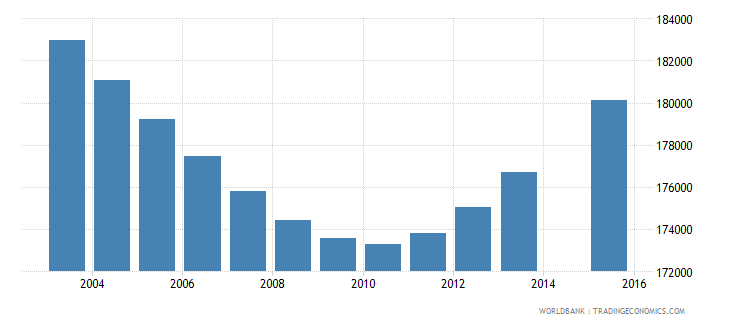 papua new guinea population age 0 total wb data